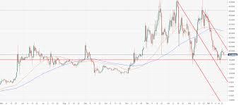 Etc Usd Chart Ethereum Classic Price Analysis Etc Usd Locked Within