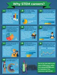 What Are Stem Careers Why Stem Careers Poster Stem Careers List Of Careers