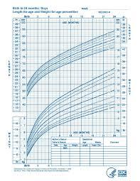Boys Cdc Growth Chart Growth Chart Baby Boy Template