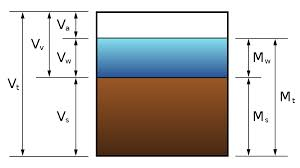 Moisture Content Water Content Wikipedia