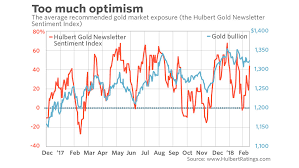 Market Sentiment Index Chart Golds Glitter Depends On Investors Making This Big