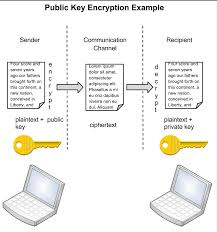 public key encryption for larger diagram