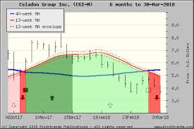 Cgi Stock Chart Stock Trends Report On Cgi