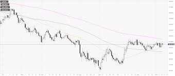 Eur Jpy Live Charts Eur Jpy Price Analysis Euro Off Sessions Highs Against Yen