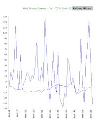 Disney Stock Price Chart Walt Disney Company The Dis Stock Volume Impact On Prices