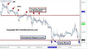 Jpn225 Live Chart Live Price Action Trade Setup Nikkei 225 Aug 30