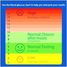 Diabetes Blood Test Results Chart Blood Sugar Chart Template Incrediclumedia Me