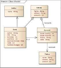 Class Diagram for Airport
