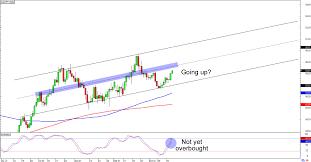 Au Dollar Chart Aud Jpy Chart Australian Dollar Yen Real Time Chart