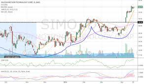 Qualcomm Stock Quote Adorable Nxpi Stock Quote Endearing Quotesnxpi Stock Quote Nxpi Qualcomm