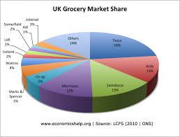 Supermarket Market Share Pie Chart Uk Grocery Market Share Economics Help