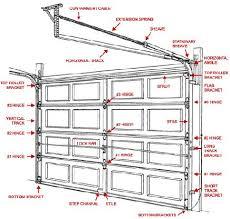 torsion garage door springs. garage door torsion springs and parts online for attractive household replacement spring remodel