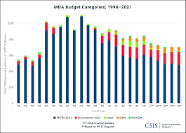 Mda And The Color Of Money Missile Threat