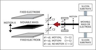 accelerometer sensor uses. acceleration associated with a single moving mass. accelerometer sensor uses
