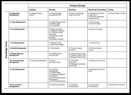Pmp Process Chart 48 Skillful Ritas Process Chart Pdf