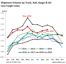 National Fuel Surcharge Chart 2019 Trucking Railroads Hit By Slowdown In Manufacturing And