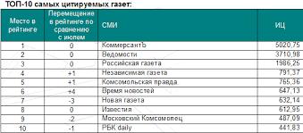 Реферат Анализ рынка желтой прессы сочинение изложение работа  Таблица 2 2 Таблица 2 3