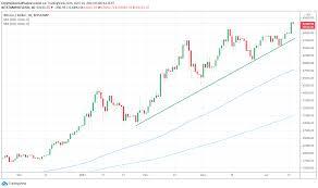Suivez le cours bitcoin (btc) en direct, le graphique et retrouvez les dernierre actualités de bitcoin. 123 Bitcoin To Eur