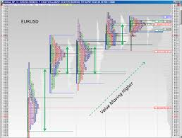 Market Profile And Forex Trading Forex Profile Trading