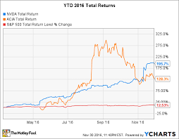 The 2 Best Growth Stocks Of 2016 The Motley Fool