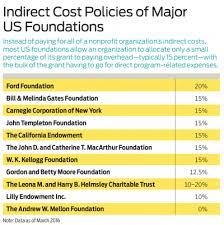 Pay What It Takes Philanthropy Bridgespan