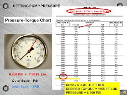 Torque Wrench Settings Chart Modern Powered Torquing Tools Ppt Video Online Download