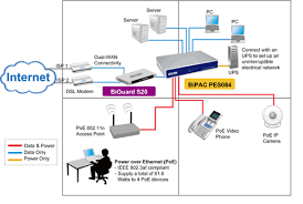 billion products for ssl vpn, adsl modem router, wireless adsl best home network setup 2017 at Ethernet Access Point Diagram