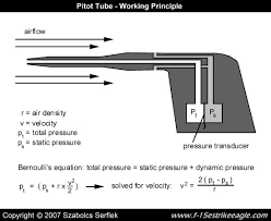 total pressure equation. it can be seen that with the difference in pressures measured and knowing local value of air density (from pressure temperature measurements) total equation
