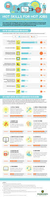 10 most in demand jobs and skill sets for 2013 and beyond x job skills 2013