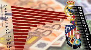 La Liga Santander: No da lo mismo: de ser séptimo a quedar noveno hay ocho  millones de euros en juego
