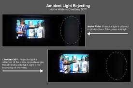 Q: Will the CineGrey 5D or CineGrey 3D ambient light rejecting screen  material cause the hot spot effect?