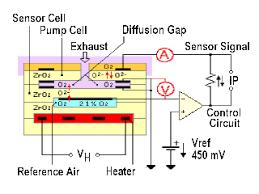 Wideband O2 Sensors And Air Fuel A F Sensors