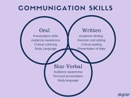 Communication Skills Leadership And Teamwork Pinterest