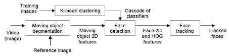 In And Sequences Detection Tracking Combining Face People Video xZ8XT8Eqw