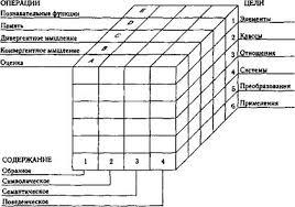 Курсовая работа Интеллект руководителя организации В результате комбинирования этих трех параметров получается известная кубическая модель интеллекта Гилфорда включающая 4 х 5 х 6 120 единиц
