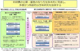 科研 費 データベース