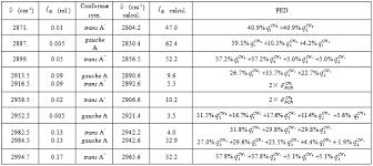 Nonempiric Anharmonic Computations Of Ir Spectra Of Ethanol