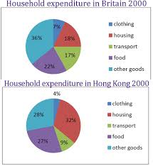 Average Pie Chart The Pie Charts Below Show Average Household Expenditure In