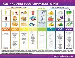 Alkaline Ph Chart Pin On Health