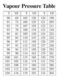 Vapor Pressure Chart Water Vapor Pressure Temperature Chart Bedowntowndaytona Com
