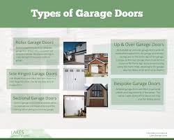 garage door typesTypes of Garage Door  Visually