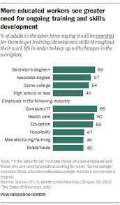 Skills For Work What Skills And Training Americans Say They Need To Compete In