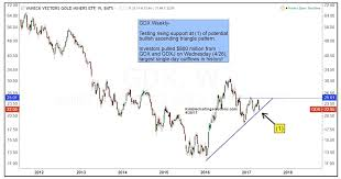 Gold Miners Etf Gdx Critical Juncture For Bulls See It