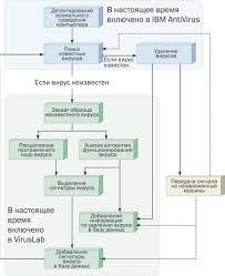Реферат на тему компьютерные вирусы и борьба с ними  Рис 1 Структура иммунной системы ibm