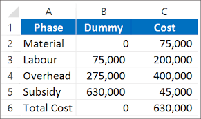 Waterfall Chart Create Waterfall Charts In Excel Excel