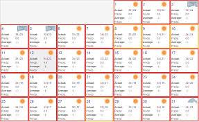 Goa Temperature In December