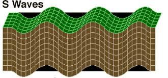 Earthquake Glossary