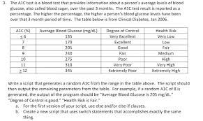 Solved 3 The A1c Test Is A Blood Test That Provides Info