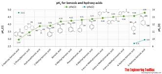 Phenols Alcohols And Carboxylic Acids Pka Values