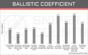 Rifle Caliber Chart Valid Rifle Calibers Range Chart Rifle Calibers Range Chart
